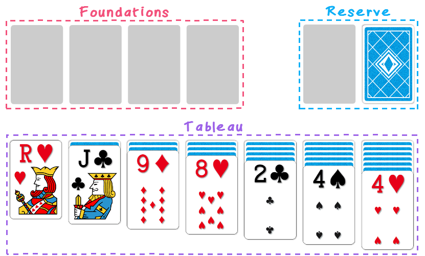 The layout of Klondike Solitaire (tableau, reserve, foundations)