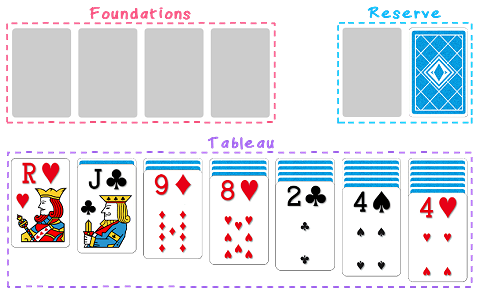 Klondike Solitaire layout: tableau, reserve and foundations